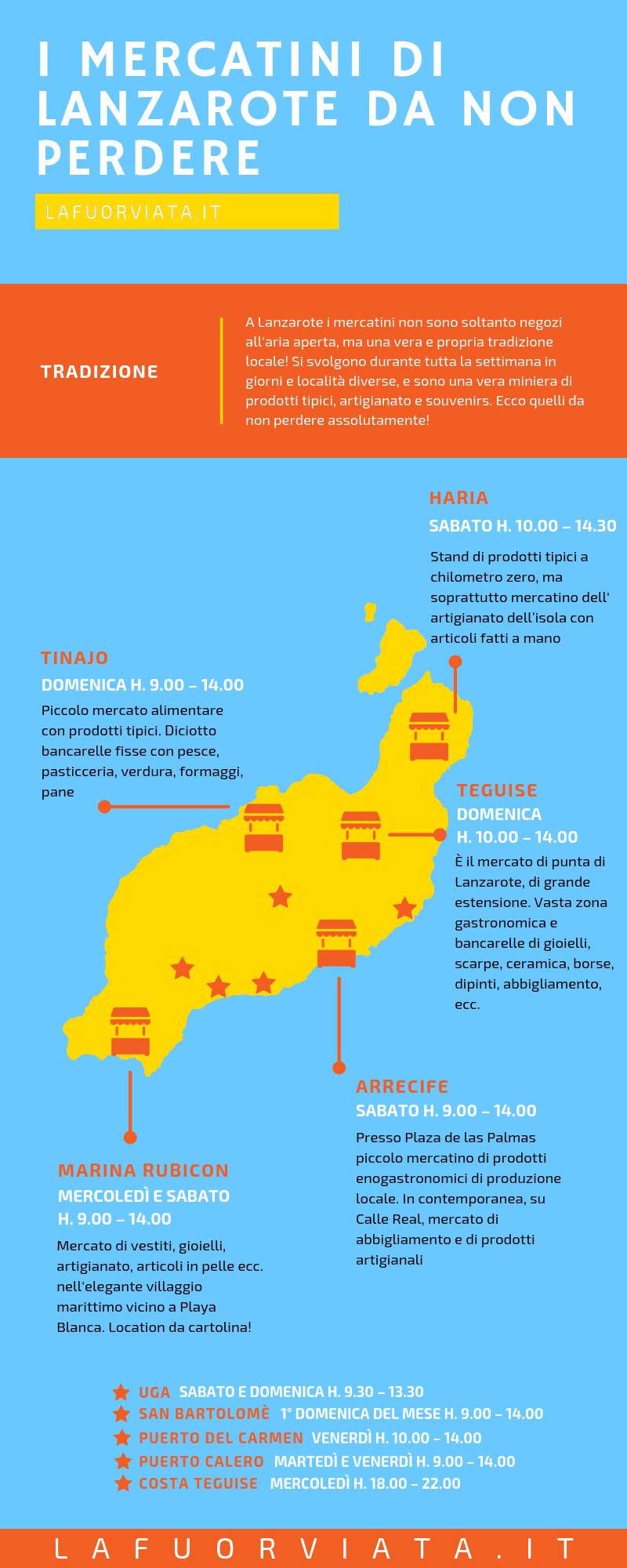 Mercatini a Lanzarote, Infografica